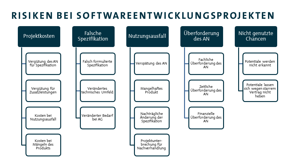 Agile Softwareentwicklung - Risiken Veranschaulichung